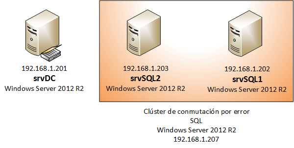 Clúster rolling upgrade de Windows Server 2012R2