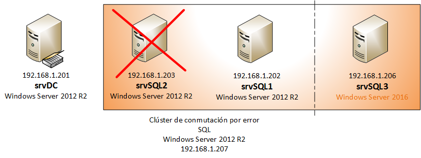 Clúster rolling upgrade afegint un node Windows SServer 2016