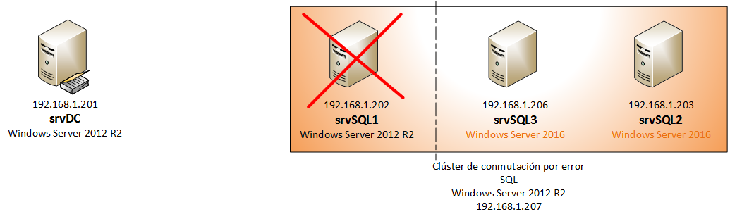 Clúster rolling upgrade últim node Windows Server 2012 R2